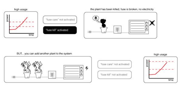 plantfusesystem1